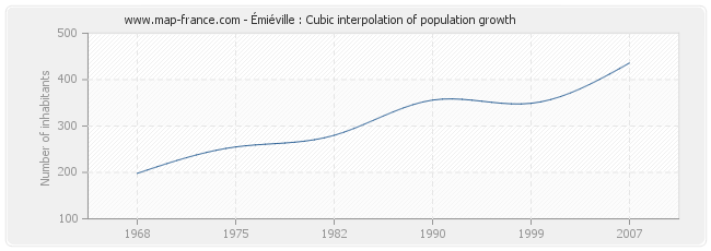 Émiéville : Cubic interpolation of population growth