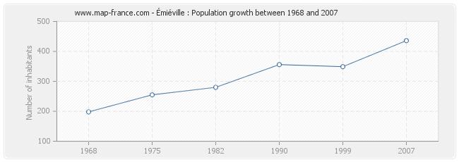 Population Émiéville