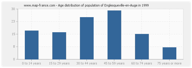 Age distribution of population of Englesqueville-en-Auge in 1999