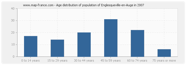 Age distribution of population of Englesqueville-en-Auge in 2007