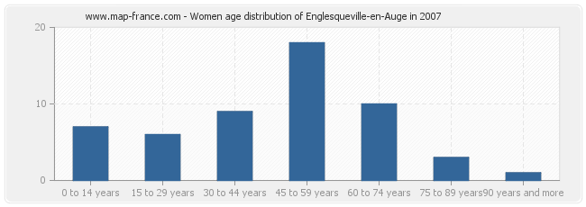 Women age distribution of Englesqueville-en-Auge in 2007