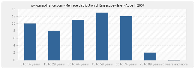 Men age distribution of Englesqueville-en-Auge in 2007