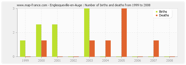 Englesqueville-en-Auge : Number of births and deaths from 1999 to 2008
