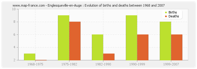 Englesqueville-en-Auge : Evolution of births and deaths between 1968 and 2007