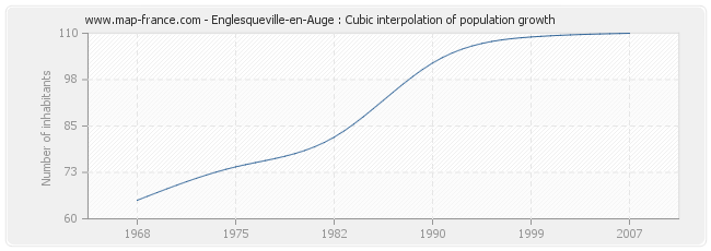 Englesqueville-en-Auge : Cubic interpolation of population growth