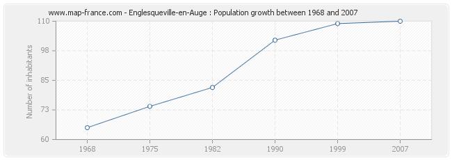 Population Englesqueville-en-Auge