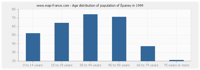 Age distribution of population of Épaney in 1999