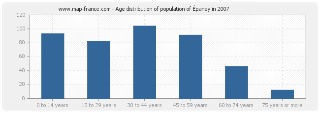 Age distribution of population of Épaney in 2007