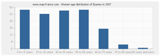 Women age distribution of Épaney in 2007