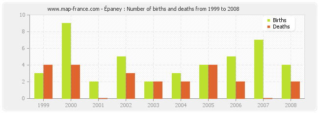 Épaney : Number of births and deaths from 1999 to 2008