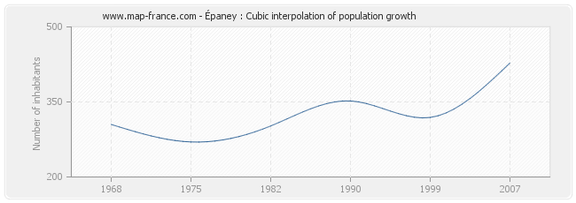 Épaney : Cubic interpolation of population growth