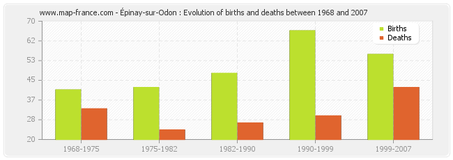 Épinay-sur-Odon : Evolution of births and deaths between 1968 and 2007