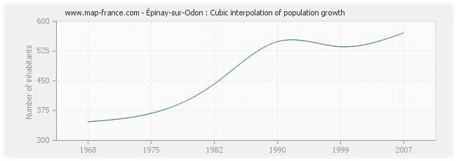 Épinay-sur-Odon : Cubic interpolation of population growth