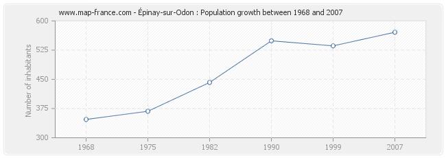 Population Épinay-sur-Odon