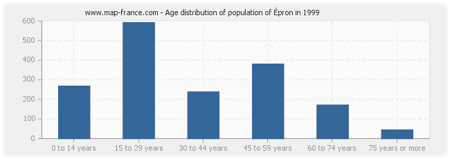 Age distribution of population of Épron in 1999