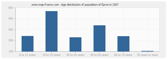 Age distribution of population of Épron in 2007