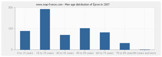 Men age distribution of Épron in 2007