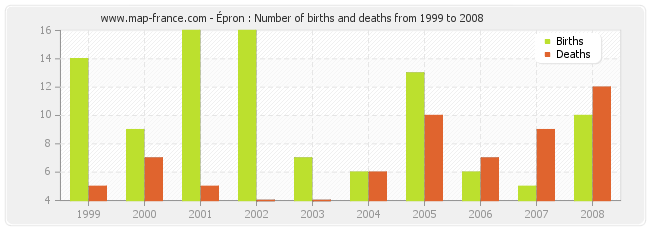 Épron : Number of births and deaths from 1999 to 2008