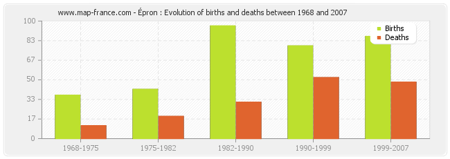 Épron : Evolution of births and deaths between 1968 and 2007