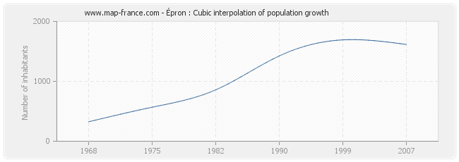 Épron : Cubic interpolation of population growth
