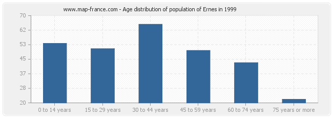 Age distribution of population of Ernes in 1999