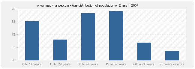 Age distribution of population of Ernes in 2007