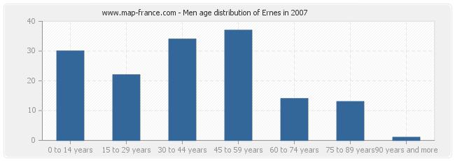 Men age distribution of Ernes in 2007