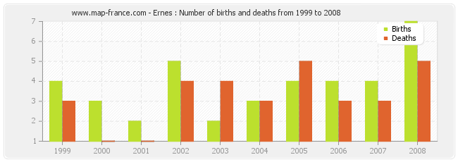 Ernes : Number of births and deaths from 1999 to 2008