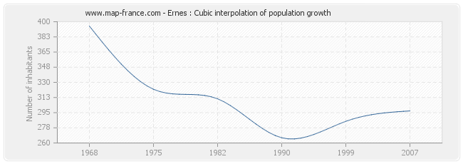 Ernes : Cubic interpolation of population growth
