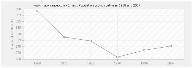Population Ernes