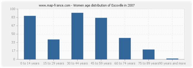Women age distribution of Escoville in 2007