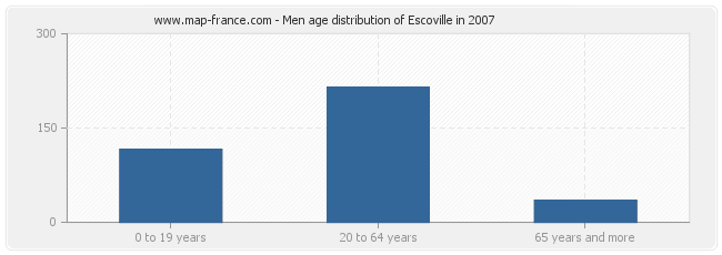 Men age distribution of Escoville in 2007