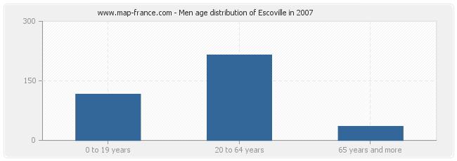 Men age distribution of Escoville in 2007