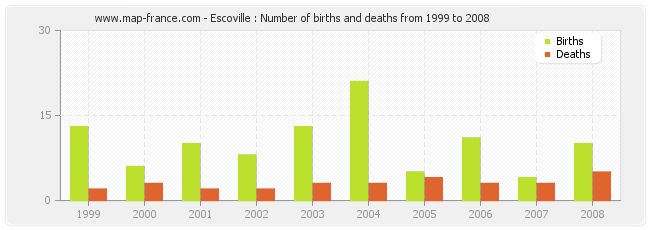 Escoville : Number of births and deaths from 1999 to 2008