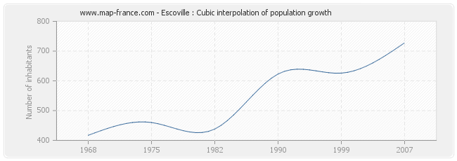 Escoville : Cubic interpolation of population growth