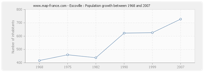 Population Escoville