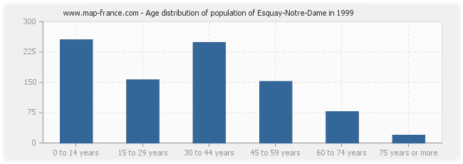 Age distribution of population of Esquay-Notre-Dame in 1999