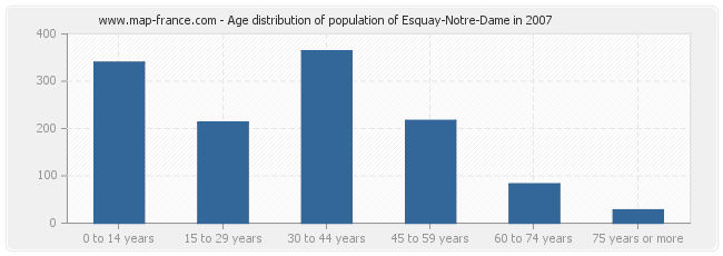 Age distribution of population of Esquay-Notre-Dame in 2007