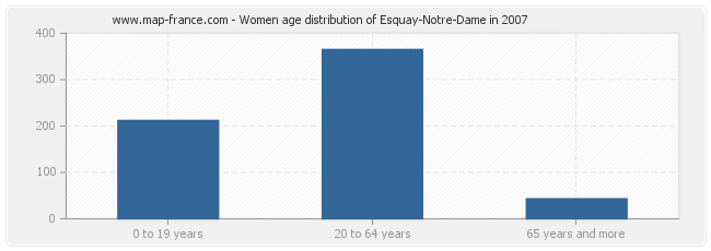 Women age distribution of Esquay-Notre-Dame in 2007