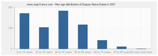 Men age distribution of Esquay-Notre-Dame in 2007