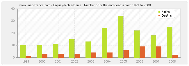 Esquay-Notre-Dame : Number of births and deaths from 1999 to 2008