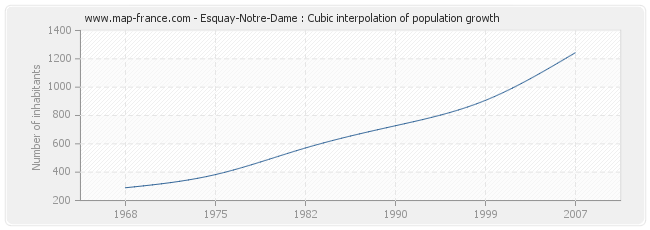 Esquay-Notre-Dame : Cubic interpolation of population growth