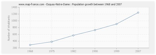 Population Esquay-Notre-Dame