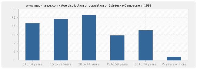Age distribution of population of Estrées-la-Campagne in 1999