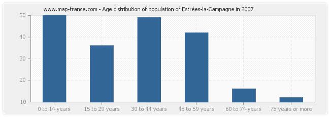 Age distribution of population of Estrées-la-Campagne in 2007