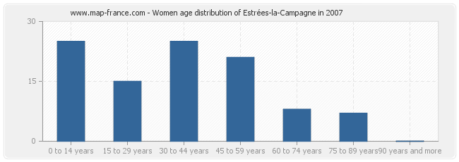 Women age distribution of Estrées-la-Campagne in 2007