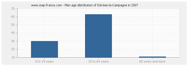 Men age distribution of Estrées-la-Campagne in 2007