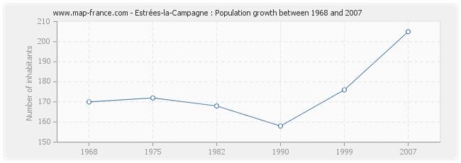 Population Estrées-la-Campagne