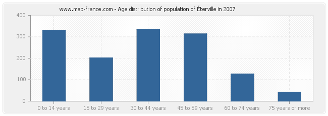 Age distribution of population of Éterville in 2007