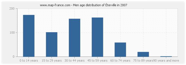 Men age distribution of Éterville in 2007